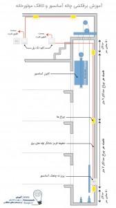 برق آسانسور - استاندارد آسانسور