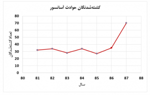 کشتهشدگان در حوادث آسانسور سال 81 تا 88