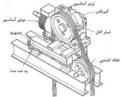 استاندارد آسانسور - موتور گیربکس آسانسور