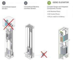 آسانسور هیدرولیک بدون اتاقک
